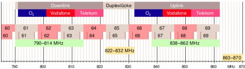 LTE Frequenzband-Band 20 800MHz